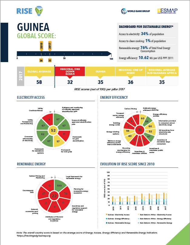 RISE ESMAP_ Guinea global score