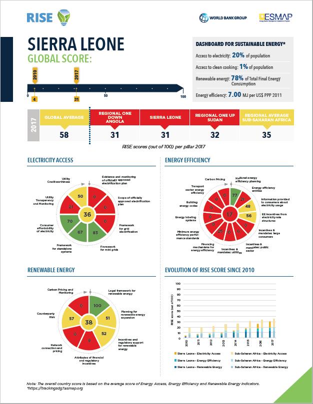 RISE ESMAP_ Sierra Leone global score